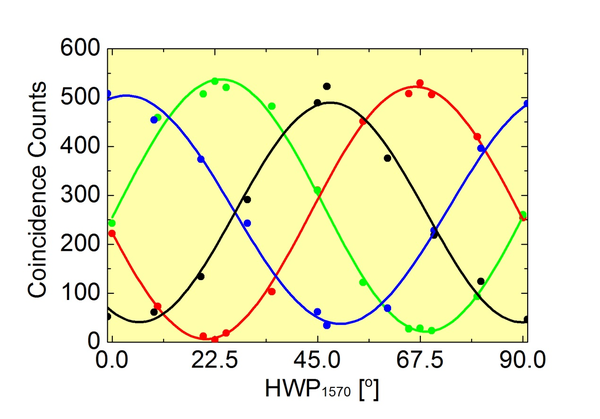 Fig. 2. Measured visibilities with bandpass filter of the entangled photon pair source in the various bases: H (blue), A (green), V (black) and D (red).