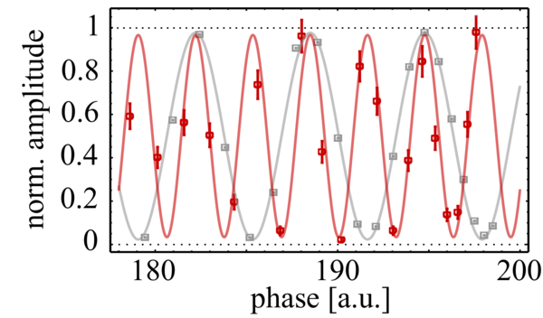 Fig.4 Double fringing of a two-photon N00N state (red) compared to a classical reference (grey). The high visibility shows, that our photons are indistinguishable.