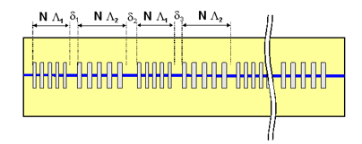 Fig. 1: Schematics of the PDC source providing polarization entangled photon pairs generated in PPLN waveguide with an interlaced domain structure.