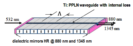 Fig. 2: Narrowband photon pair source based on PDC in a periodically poled resonant waveguide in LiNbO3.